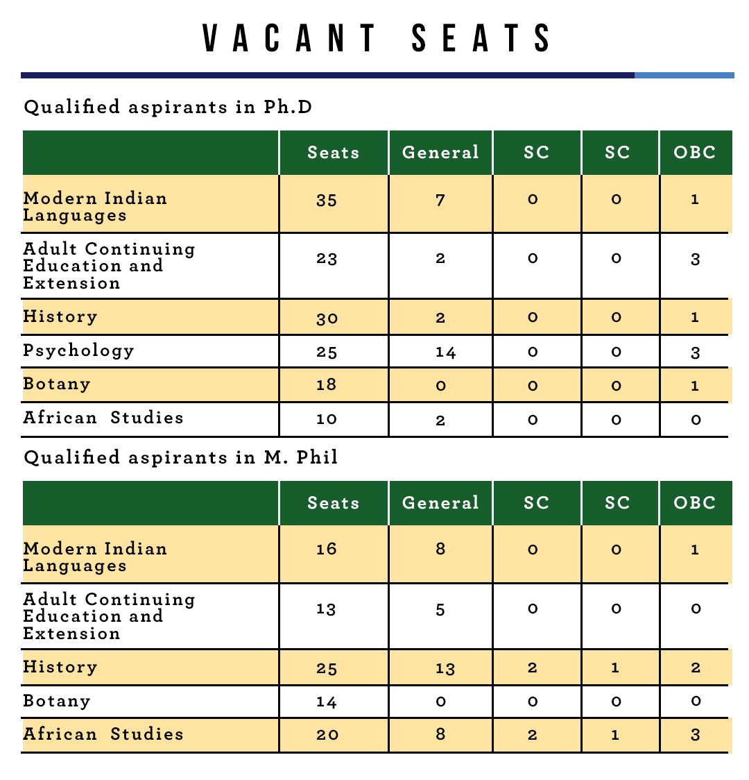 Vacant Seats in Delhi University